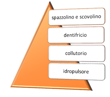 piramide dell'igiene