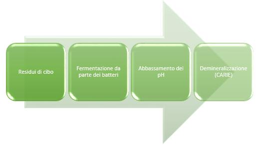diagramma della placca