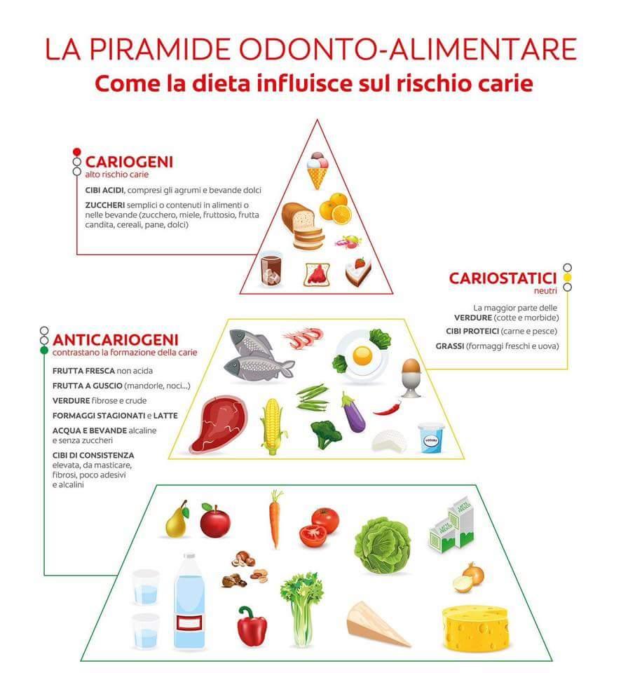 piramide odonto-alimentare